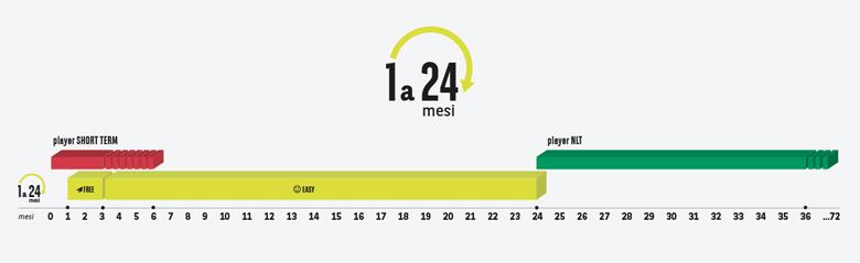 Arval Mid Term: Noleggio da 1 a 24 mesi